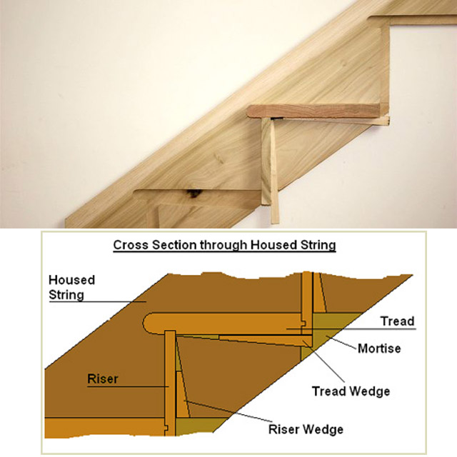 Wedge for Fixing Treads and Risers to Stair Stringers_2